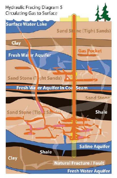 Natural Gas Drilling Diagram